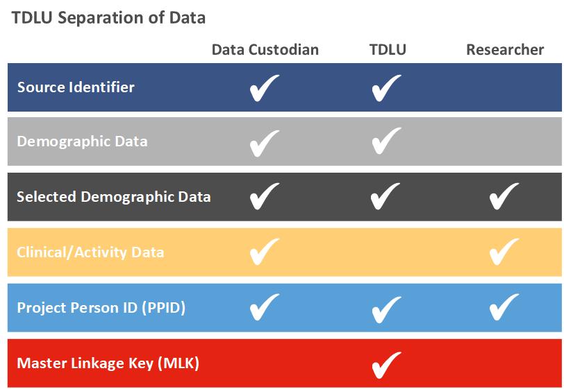 Data Separation